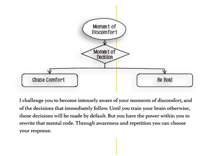 moment_of_discomfort_decison_making_tree
