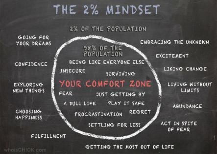 the-2precent-mindset-whoischick
